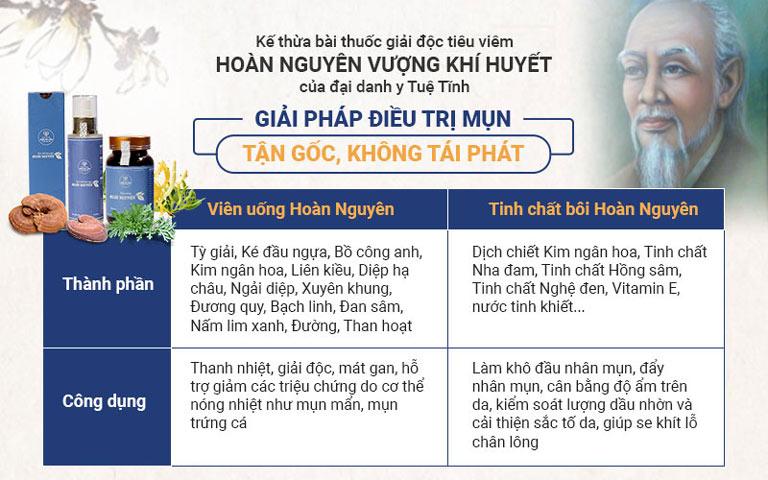 Thành phần và công dụng của Bộ sản phẩm Trị Mụn trứng cá Hoàn Nguyên thế hệ 2